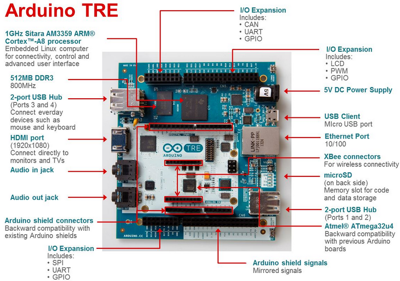 Arduino TRE's getting out: new speeds for the opensource ...